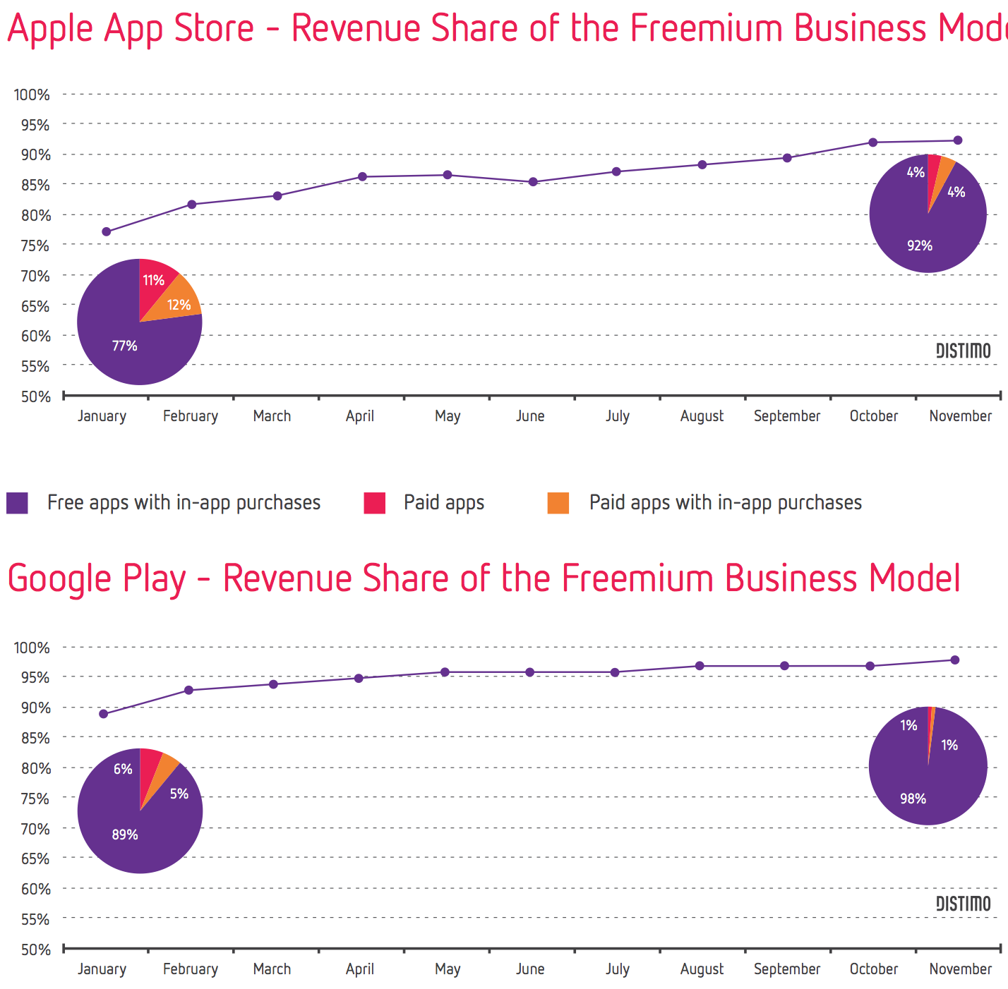 App Store vs Google Play Free-to-Play Apps