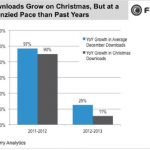 Christmas app download rates