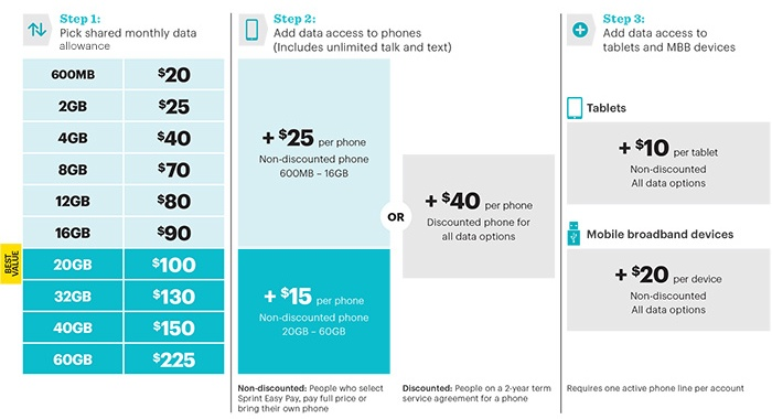comparing family plans sprint vs t mobile vs at t vs